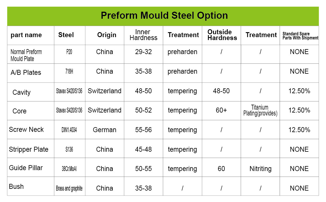 mould steel option of preform mould
