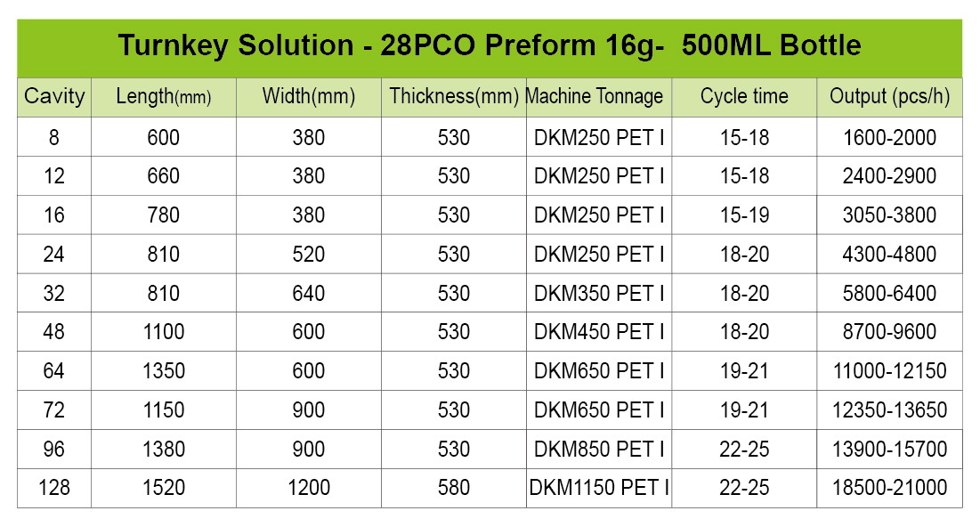 turnkey solution of preform for 500ml bottle