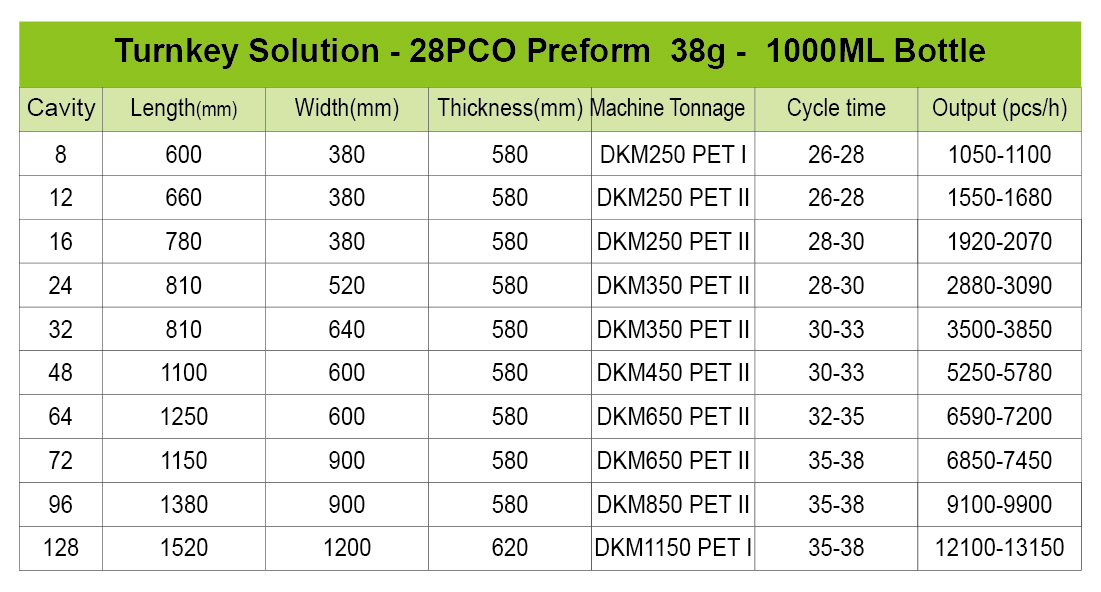 turnkey solution of preform for 1000ml bottle